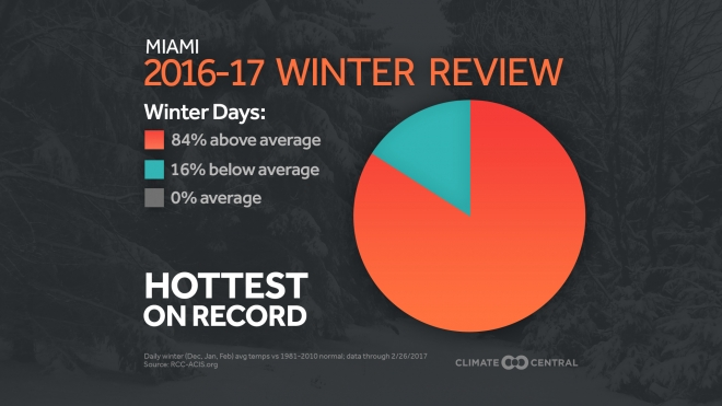 Here's Your 2016-17 Winter in Review