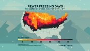 Fewer Days Below 32°F