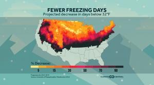 Fewer Days Below 32°F