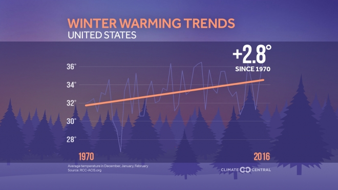Winter Warming Trends in the U.S.