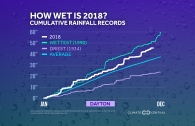 How Wet Was 2018 in Your City?