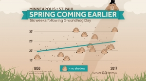 Groundhog Day: Spring Coming Earlier