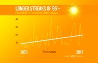 Longer Heat Streaks