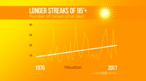 Longer Heat Streaks