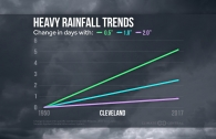 Heavy Rainfall Trends Across the U.S.