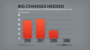 Limiting Global Warming to 1.5°C Will Require Deep Emissions Cuts