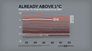 The Globe Is Already Above 1°C, on Its Way to 1.5°C