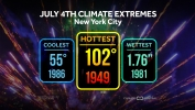Independence Day Climate Extremes