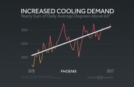 Cooling Demand is Increasing in the U.S.