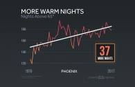 More Warm Nights Across the U.S.