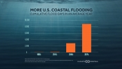 Climate Change Increasing Frequency of Coastal Flooding