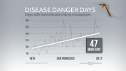 Mosquito Disease Danger Days