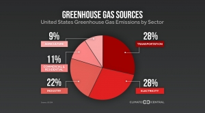 Greenhouse Gas Sources in the U.S.