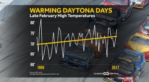 Daytona 500: Temperature Trends