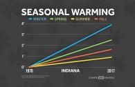 Seasonal Warming Trends Across the U.S.