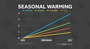 Seasonal Warming Trends Across the U.S.