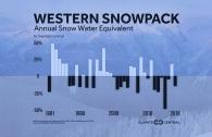 Western Snowpack Trends