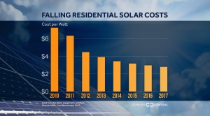 Falling Residential Solar Costs