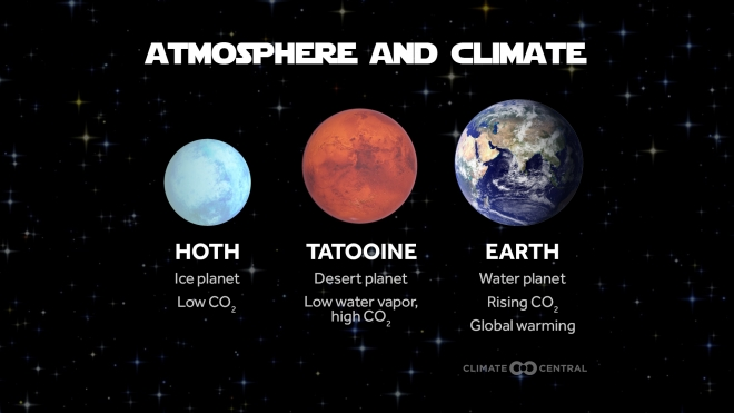 The Star Wars Universe & Planetary Climates