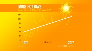 Extremely Hot Days on the Rise
