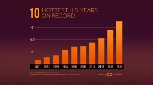The 10 Hottest U.S. Years on Record