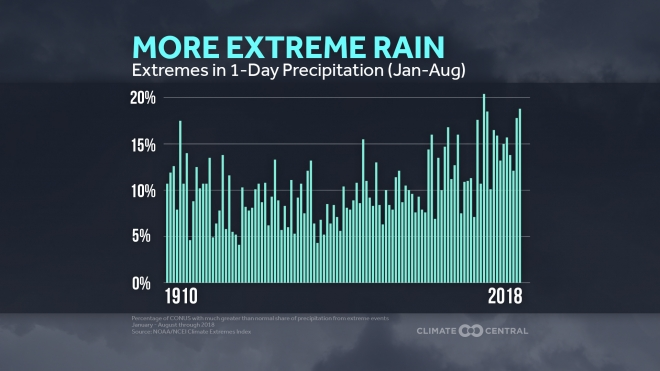 More Extreme Rain: Climate Extremes Index