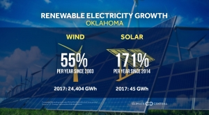 Renewable Electricity Growth Across the U.S.