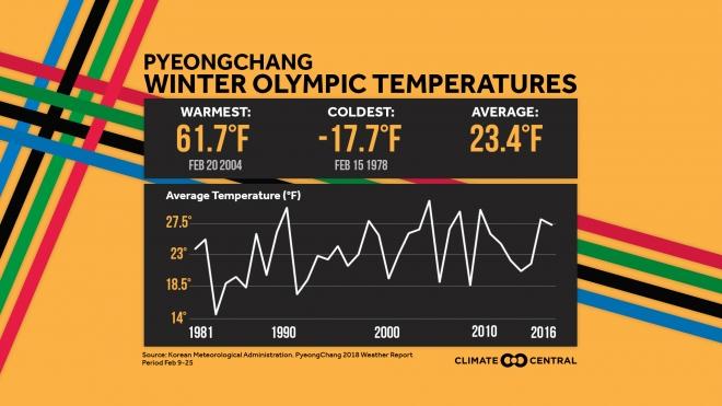 PyeongChang Climate Extremes