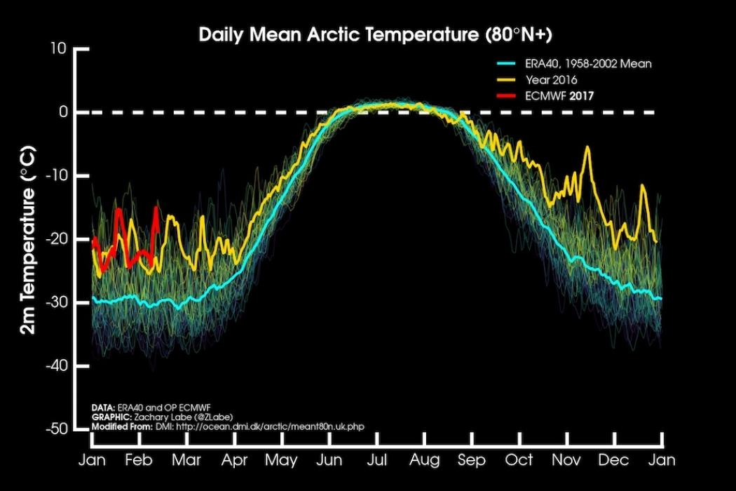 """Sea ice hits record bows at both poles"""""""