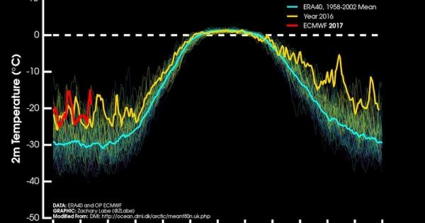 Sea Ice Hits Record Lows at Both Poles