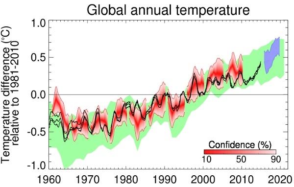 Cómo estará el clima hasta 2020