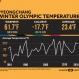 Winter Olympics: PyeongChang Extremes
