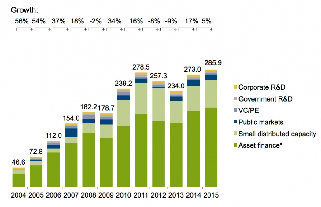 Renewable Energy Investments Set a Record in 2015 | Climate Central
