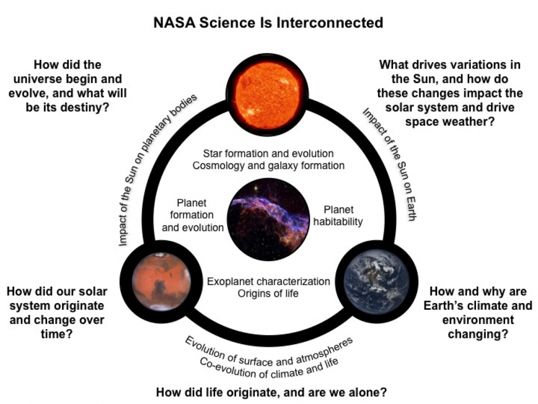 Critical nasa climate missions targeted in budget cuts climate a schematic from nasas science missions directorate that emphasizes the interconnectedness of space and earth research click image to enlarge ccuart