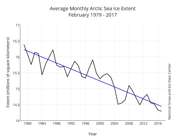Arctic Sea Ice Continues Its Astonishing Streak of Lows