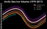 Hey Look, Another Record Low Month for Sea Ice