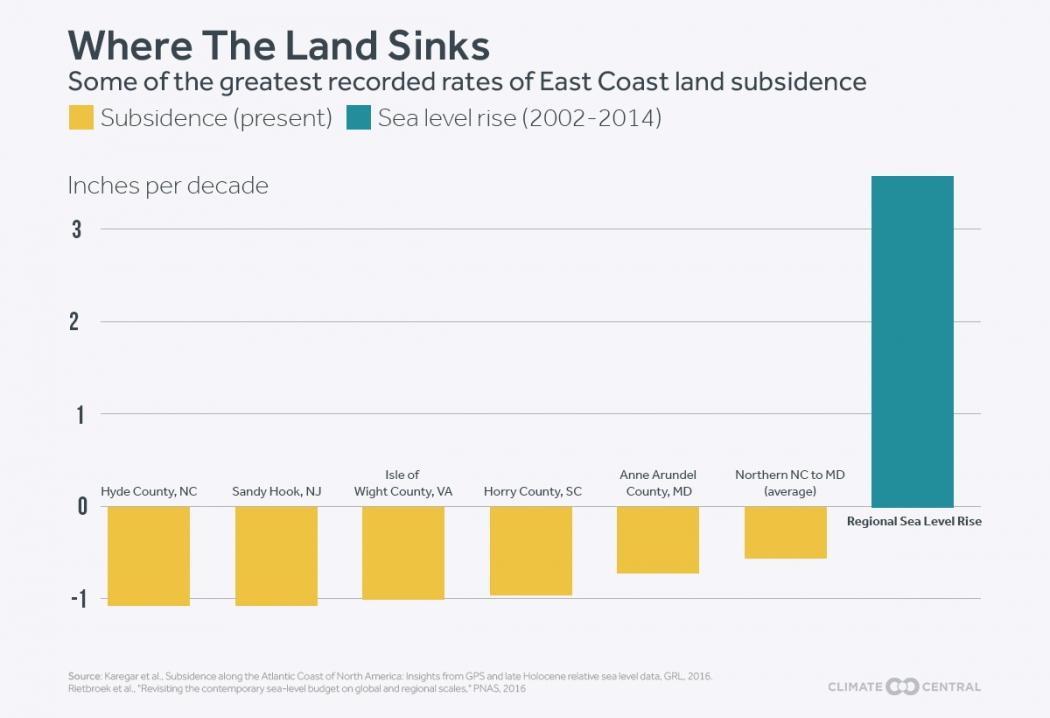 Sinking Atlantic Coastline Meets Rapidly Rising Seas Climate Central