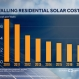 Residential Solar Costs Keep Falling