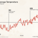 The State of the Earth in 4 Climate Trends