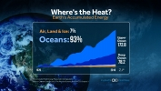 Where's the Heat? Check the Oceans