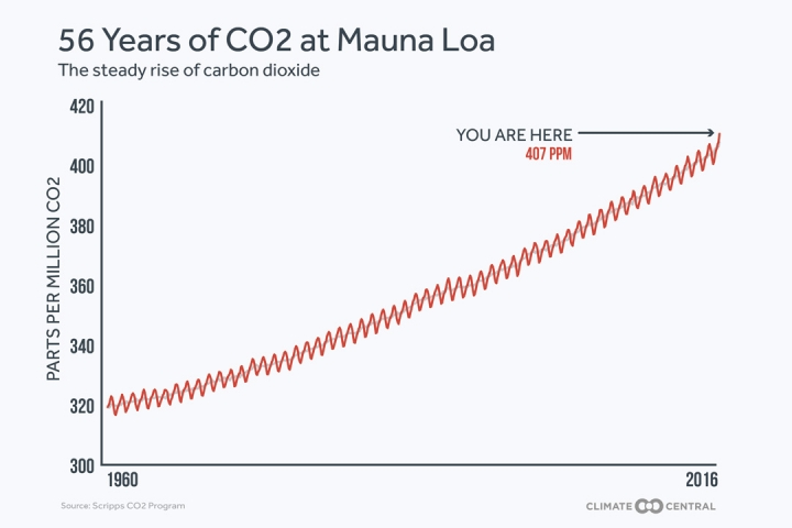 Andrea_CO2_keelingcurve_may2016