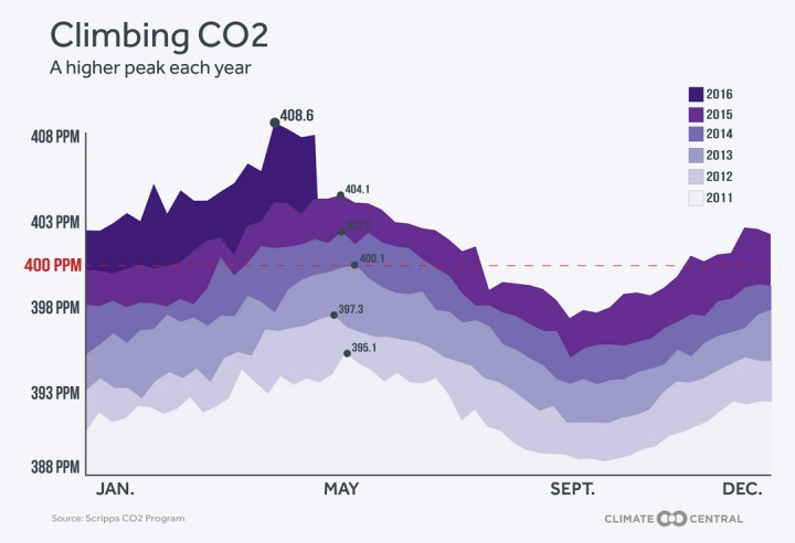 http://assets.climatecentral.org/images/made/5_16_16_Andrea_CO2_weekly_may2016_720_492_s_c1_c_c.jpg