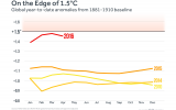 '99 Percent Chance' 2016 Will Be Hottest Year