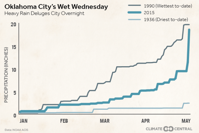 Oklahoma City's Wet Wednesday