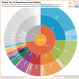 The World's Greenhouse Gas Emissions in One Graphic