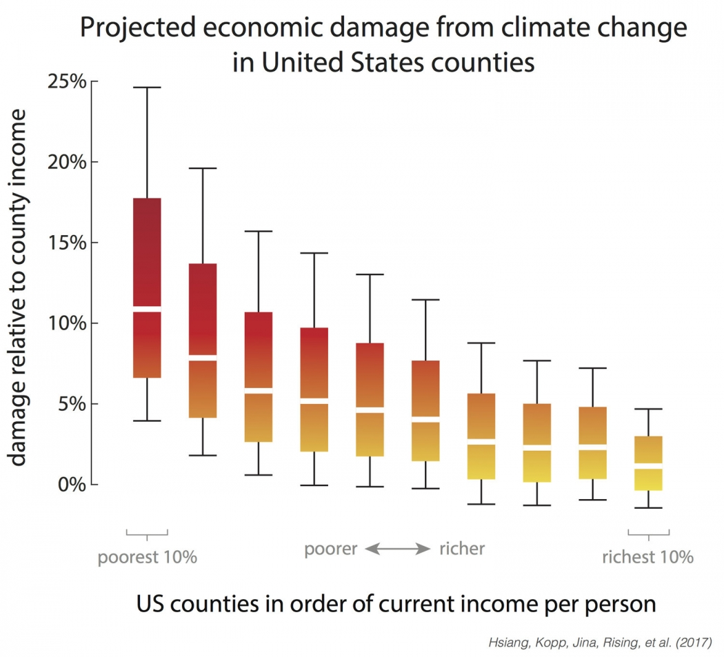Climate Change Will Hit The Poorest The Hardest In The US - Us counties by income