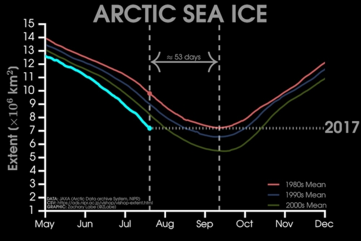 Here's How Much Arctic Sea Ice Has Melted Since the '80s