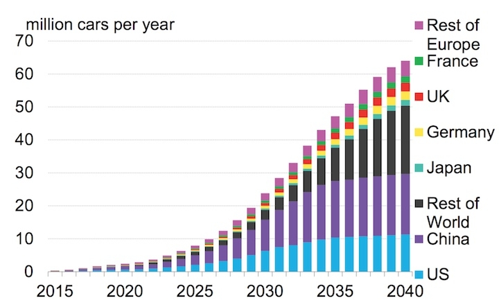 Electric Car Production Forecast