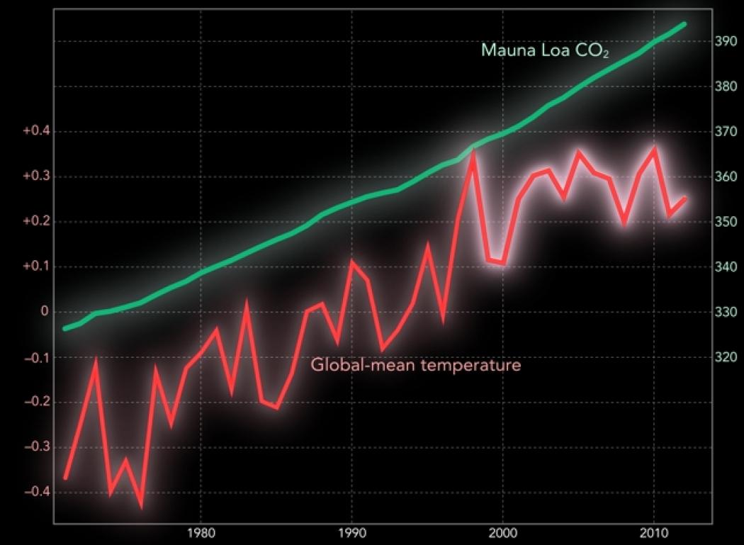 New paper on warming hiatus?