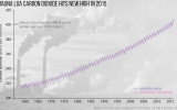 2015 Set Frenzy of Climate Records